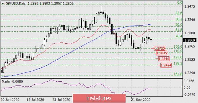 analytics5f7693d647da3 - Прогноз по GBP/USD на 2 октября 2020 года