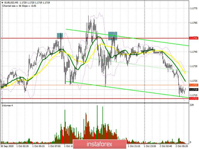analytics5f76adc58c38f - EUR/USD: план на европейскую сессию 2 октября. Commitment of Traders COT отчеты (разбор вчерашних сделок). Новости по Brexit