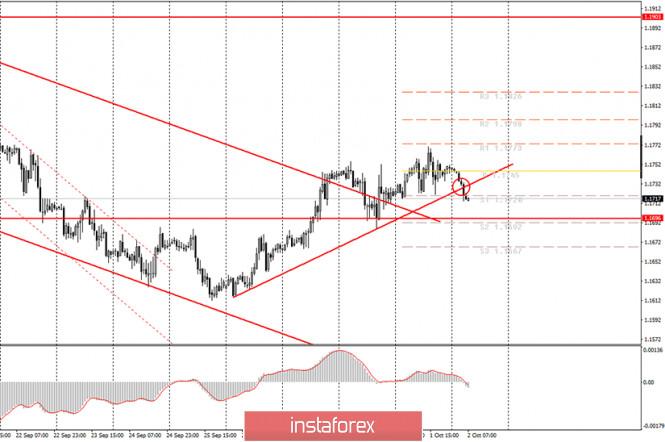 analytics5f76b3e11c3fe - Аналитика и торговые сигналы для начинающих. Как торговать валютную пару EUR/USD 2 октября? План по открытию и закрытию сделок