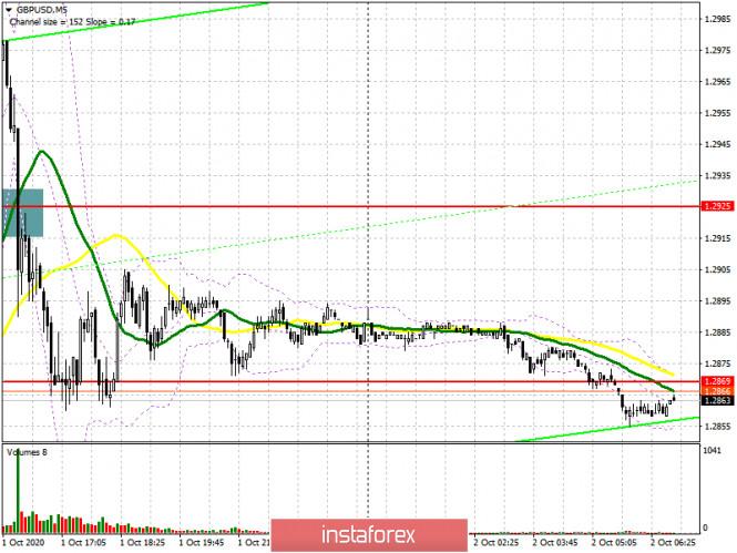 analytics5f76bfffd3ba1 - GBP/USD: план на европейскую сессию 2 октября. Commitment of Traders COT отчеты (разбор вчерашних сделок). Фунт продолжает