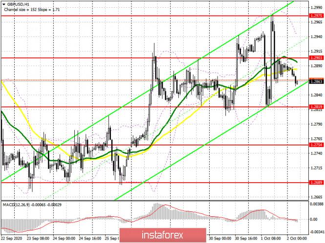 analytics5f76c0110067f - GBP/USD: план на европейскую сессию 2 октября. Commitment of Traders COT отчеты (разбор вчерашних сделок). Фунт продолжает