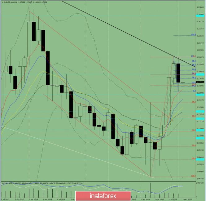 analytics5f76d90f11d28 - Технический анализ на октябрь 2020 по валютной паре EUR/USD