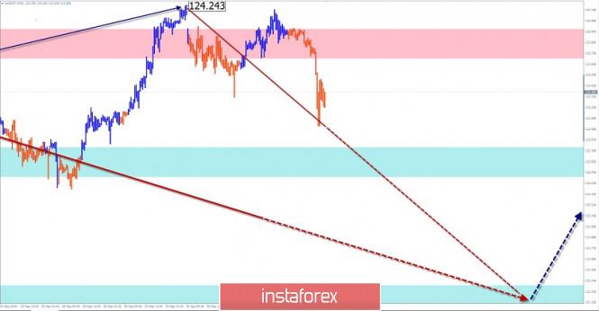 analytics5f76e54b7b119 - Упрощенный волновой анализ и прогноз GBP/USD, EUR/JPY, USD/CHF на 2 октября