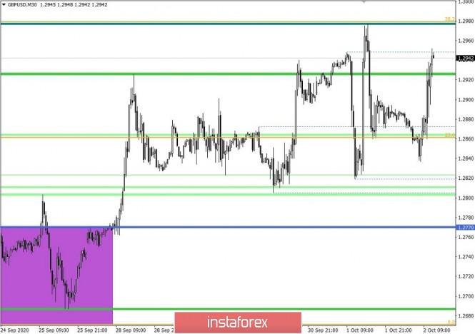 analytics5f76ed8f0dad7 - Торговые рекомендации по валютной паре GBPUSD – перспективы дальнейшего движения