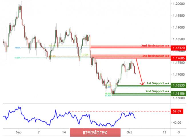 Tutorial Video Forex Trading