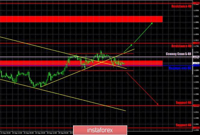 analytics5f7a62d03621e - Горящий прогноз и торговые сигналы по паре EUR/USD на 5 октября. Отчет COT (Commitments of Traders). Точки входа в рынок