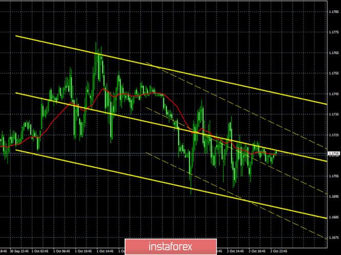 analytics5f7a62da5ffa4 - Горящий прогноз и торговые сигналы по паре EUR/USD на 5 октября. Отчет COT (Commitments of Traders). Точки входа в рынок