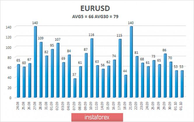 analytics5f7a63297c899 - Обзор пары EUR/USD. 5 октября. Дональд Трамп госпитализирован. Ситуация с выборами и будущим Америки стал еще более туманной.