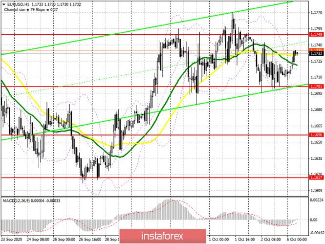 analytics5f7a9985862c8 - EUR/USD: план на европейскую сессию 5 октября. Commitment of Traders COT отчеты (разбор вчерашних сделок). У покупателей