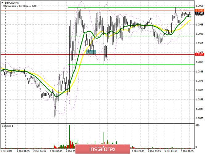 analytics5f7a9ccab3114 - GBP/USD: план на европейскую сессию 5 октября. Commitment of Traders COT отчеты (разбор вчерашних сделок). Покупатели фунта
