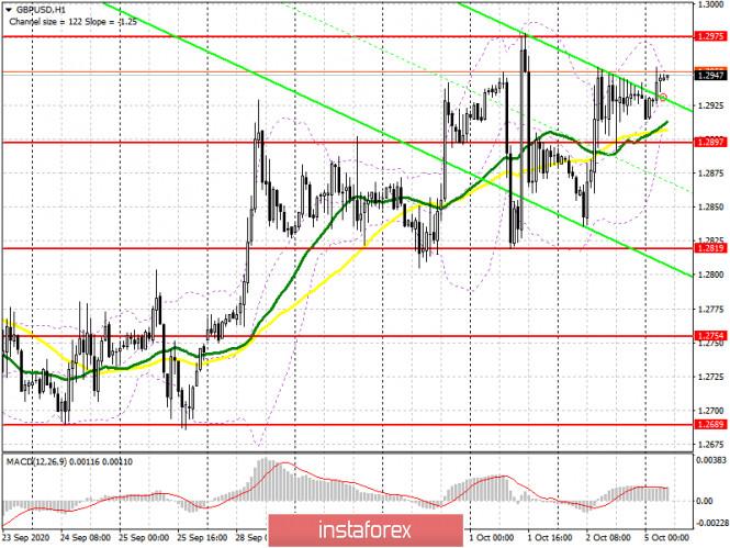 analytics5f7a9cd3803ef - GBP/USD: план на европейскую сессию 5 октября. Commitment of Traders COT отчеты (разбор вчерашних сделок). Покупатели фунта
