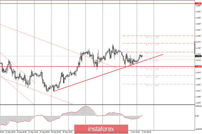 analytics5f7aacf61e710 - Аналитика и торговые сигналы для начинающих. Как торговать валютную пару EUR/USD 5 октября? План по открытию и закрытию сделок