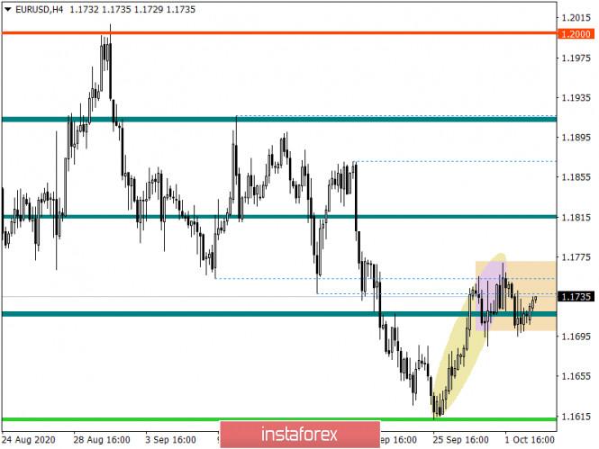 analytics5f7ab32497456 - Горящий прогноз по EUR/USD на 05.10.2020 и торговая рекомендация