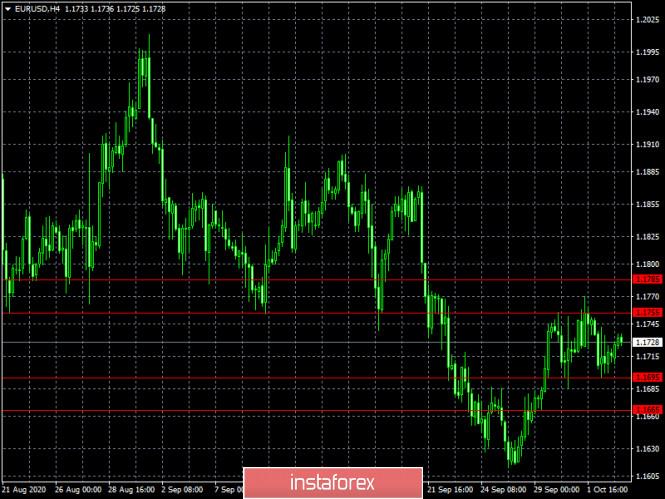 analytics5f7abd2d0a4a0 - Сказку сделать явью (обзор EUR/USD и GBP/USD от 05.10.2020)