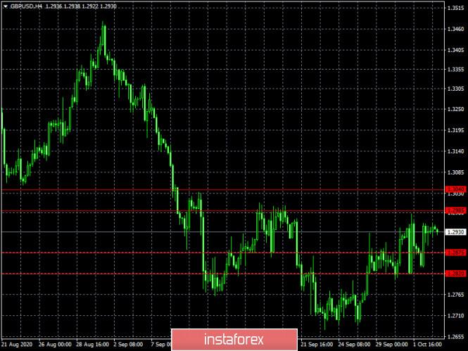 analytics5f7abd33a67c3 - Сказку сделать явью (обзор EUR/USD и GBP/USD от 05.10.2020)