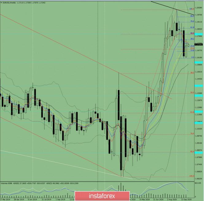 analytics5f7ac3d2ae1fe - Технический анализ на неделю с 5 по 10 октября  на валютной паре EUR/USD