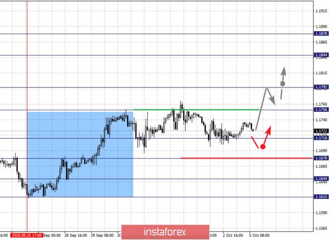 analytics5f7acc45e87ad - Фрактальный анализ по основным валютным парам на 5 октября