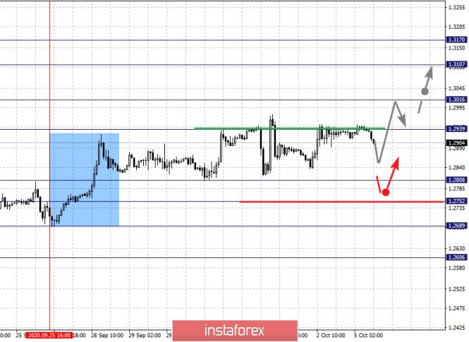 analytics5f7acc5d35eb3 - Фрактальный анализ по основным валютным парам на 5 октября