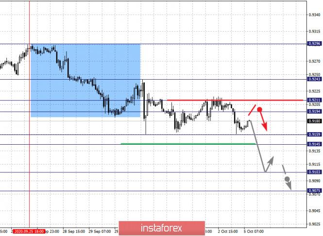 analytics5f7acc6e741af - Фрактальный анализ по основным валютным парам на 5 октября