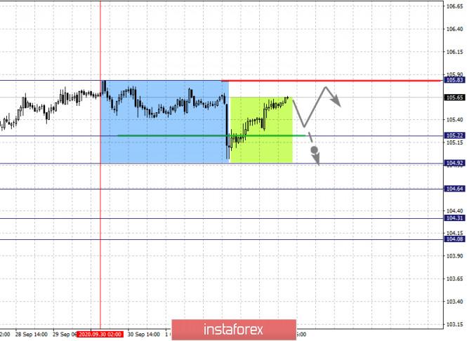 analytics5f7acc848cd7f - Фрактальный анализ по основным валютным парам на 5 октября
