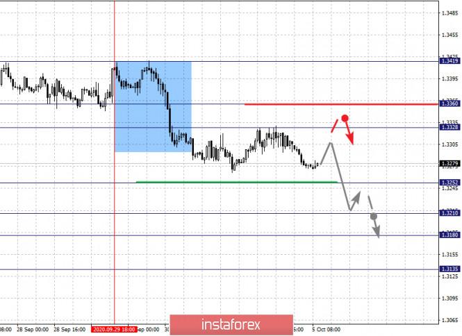 analytics5f7acc9ab99dc - Фрактальный анализ по основным валютным парам на 5 октября