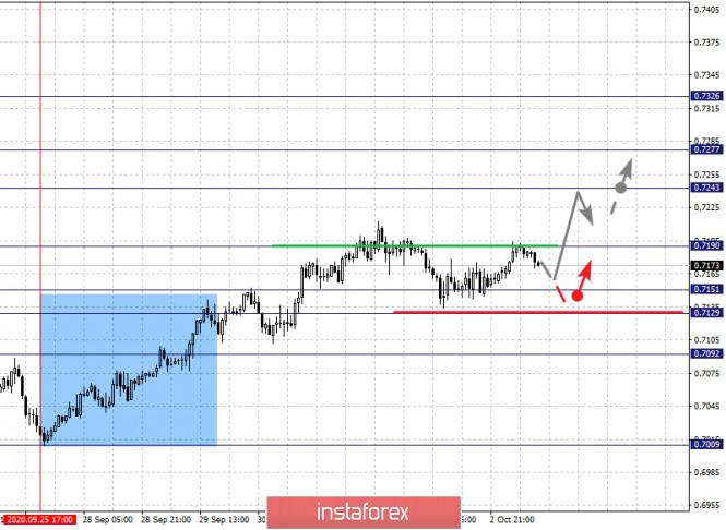 analytics5f7accb048b27 - Фрактальный анализ по основным валютным парам на 5 октября