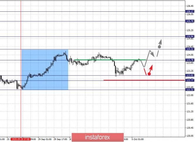analytics5f7accc7ba6fd - Фрактальный анализ по основным валютным парам на 5 октября