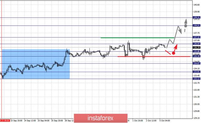 analytics5f7accf0d4cb1 - Фрактальный анализ по основным валютным парам на 5 октября