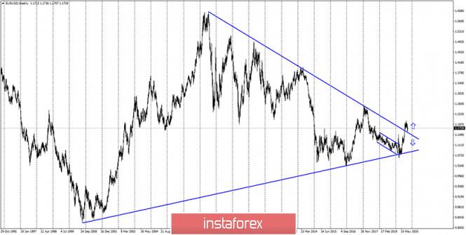 analytics5f7ad3209ac13 - EUR/USD. 5 октября. Отчет COT: крупные игроки продолжают верить в рост евровалюты. Болезнь Дональда Трампа никак не повлияла