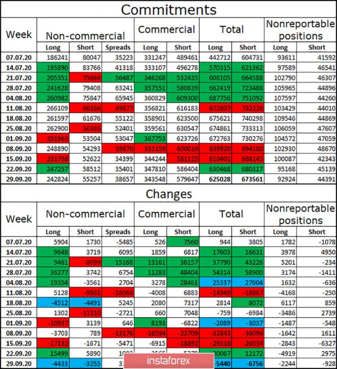analytics5f7ad3288a71b - EUR/USD. 5 октября. Отчет COT: крупные игроки продолжают верить в рост евровалюты. Болезнь Дональда Трампа никак не повлияла