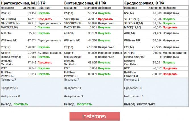 analytics5f7ad992960e0 - Торговые рекомендации по валютной паре EURUSD – расстановка торговых ордеров (5 октября)