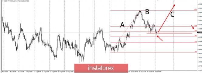 analytics5f7af9b2b060e - Торговая идея по USDCHF