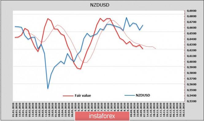 analytics5f7b01df23599 - Рисковые активы испытывают усиливающееся давление по мере приближения выборов в США. Обзор USD, NZD, AUD