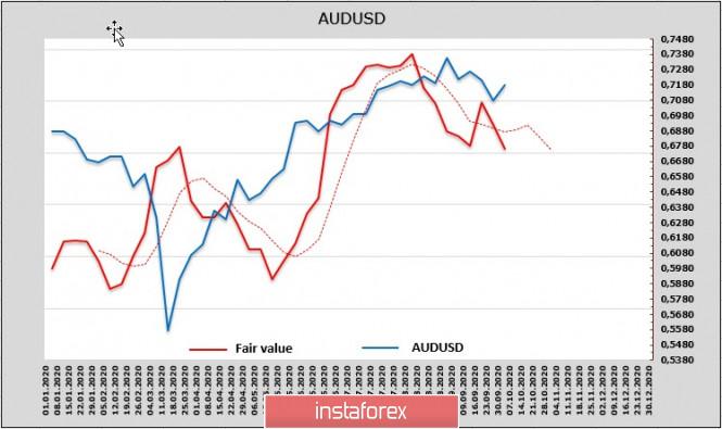 analytics5f7b01edbfa4d - Рисковые активы испытывают усиливающееся давление по мере приближения выборов в США. Обзор USD, NZD, AUD