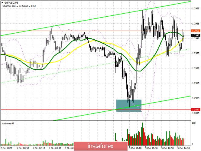 analytics5f7b142d83afb - GBP/USD: план на американскую сессию 5 октября (разбор утренних сделок). Быки защищают 1.2900 и толкают фунт к максимуму