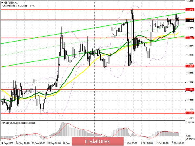 analytics5f7b1436106f4 - GBP/USD: план на американскую сессию 5 октября (разбор утренних сделок). Быки защищают 1.2900 и толкают фунт к максимуму