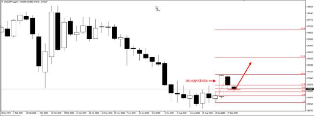 Idea de negociación para el USD/CHF