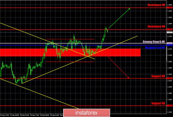analytics5f7bb44dd3884 - Горящий прогноз и торговые сигналы по паре EUR/USD на 6 октября. Отчет COT (Commitments of Traders). Покупатели вновь ведут