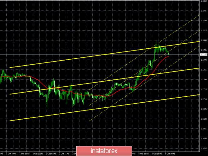 analytics5f7bb457c502e - Горящий прогноз и торговые сигналы по паре EUR/USD на 6 октября. Отчет COT (Commitments of Traders). Покупатели вновь ведут