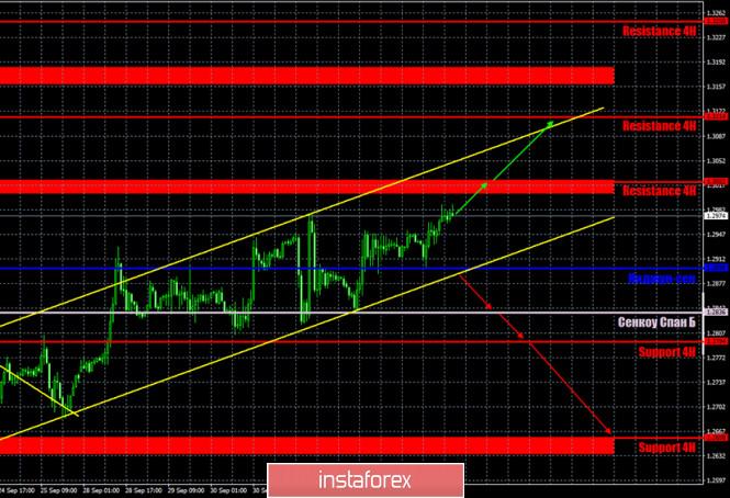 analytics5f7bb489a8a78 - Горящий прогноз и торговые сигналы по паре GBP/USD на 6 октября. Отчет Commitments of traders. Фунт стерлингов с трудом растет
