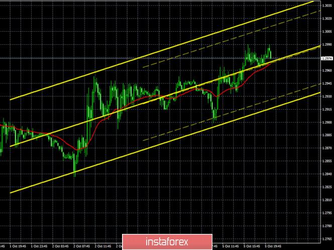 analytics5f7bb492755f8 - Горящий прогноз и торговые сигналы по паре GBP/USD на 6 октября. Отчет Commitments of traders. Фунт стерлингов с трудом растет