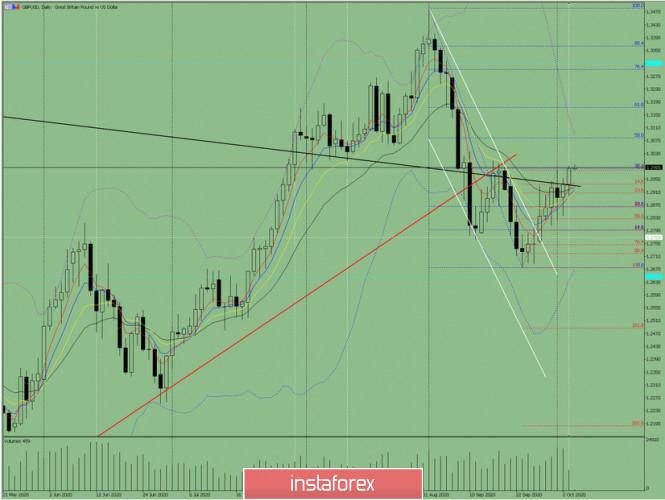 analytics5f7bcc379ef56 - Индикаторный анализ. Дневной обзор на 6 октября 2020 года по валютной паре GBP/USD
