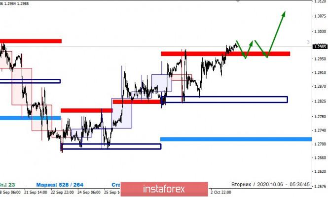 analytics5f7bd86131523 - Банк Англии сдержал падение фунта
