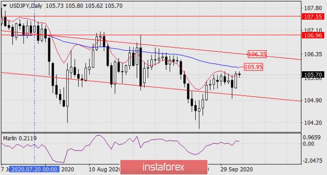 analytics5f7bd8834a137 - Прогноз по USD/JPY на 6 октября 2020 года