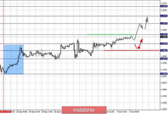 analytics5f7c2437bec4d - Фрактальный анализ по основным валютным парам на 6 октября
