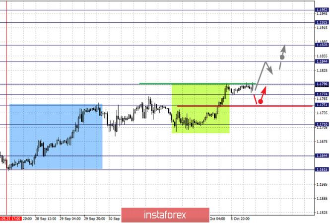 analytics5f7c246593e64 - Фрактальный анализ по основным валютным парам на 6 октября