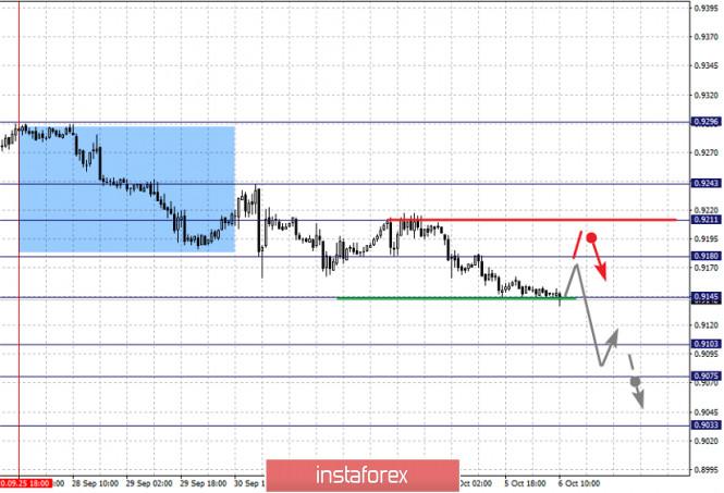 analytics5f7c2475582a7 - Фрактальный анализ по основным валютным парам на 6 октября