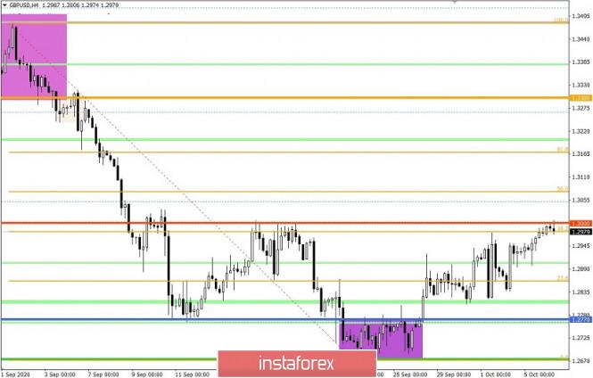 analytics5f7c24832af72 - Торговые рекомендации по валютной паре GBPUSD – расстановка торговых ордеров (6 октября)
