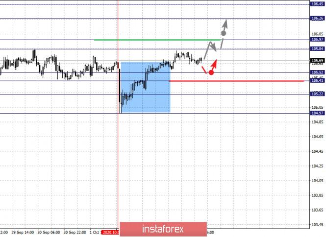 analytics5f7c24865ee29 - Фрактальный анализ по основным валютным парам на 6 октября