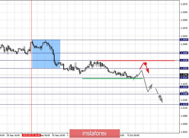 analytics5f7c24956698c - Фрактальный анализ по основным валютным парам на 6 октября